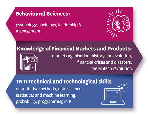 Behavioural Sciences: psychology, sociology, leadership & management.